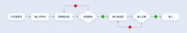 UI设计师如何正确的分析产品?来看这份全面的入门指南!