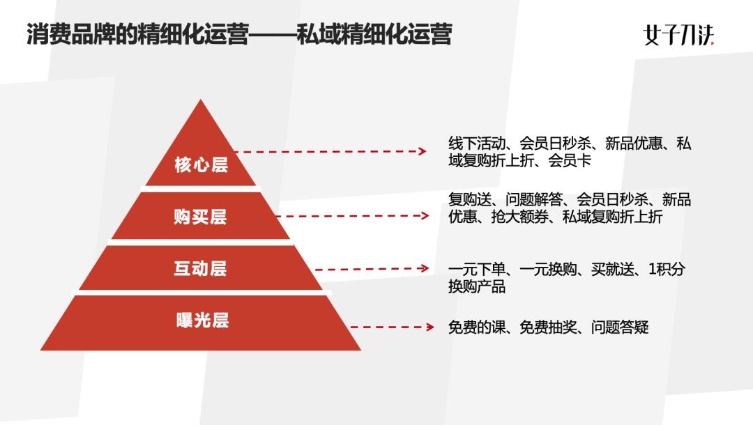 女子刀法COO喵四:2020企业必修内功,精细化运营的四个关键与误区