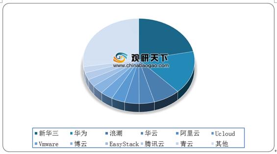 中国私有云行业现状及竞争:市场规模快速增长 竞争格局较为激烈
