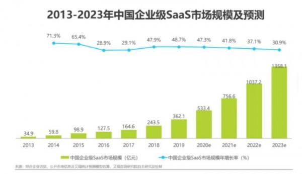 业风口渐起,SaaS国产替代如何飞起来?